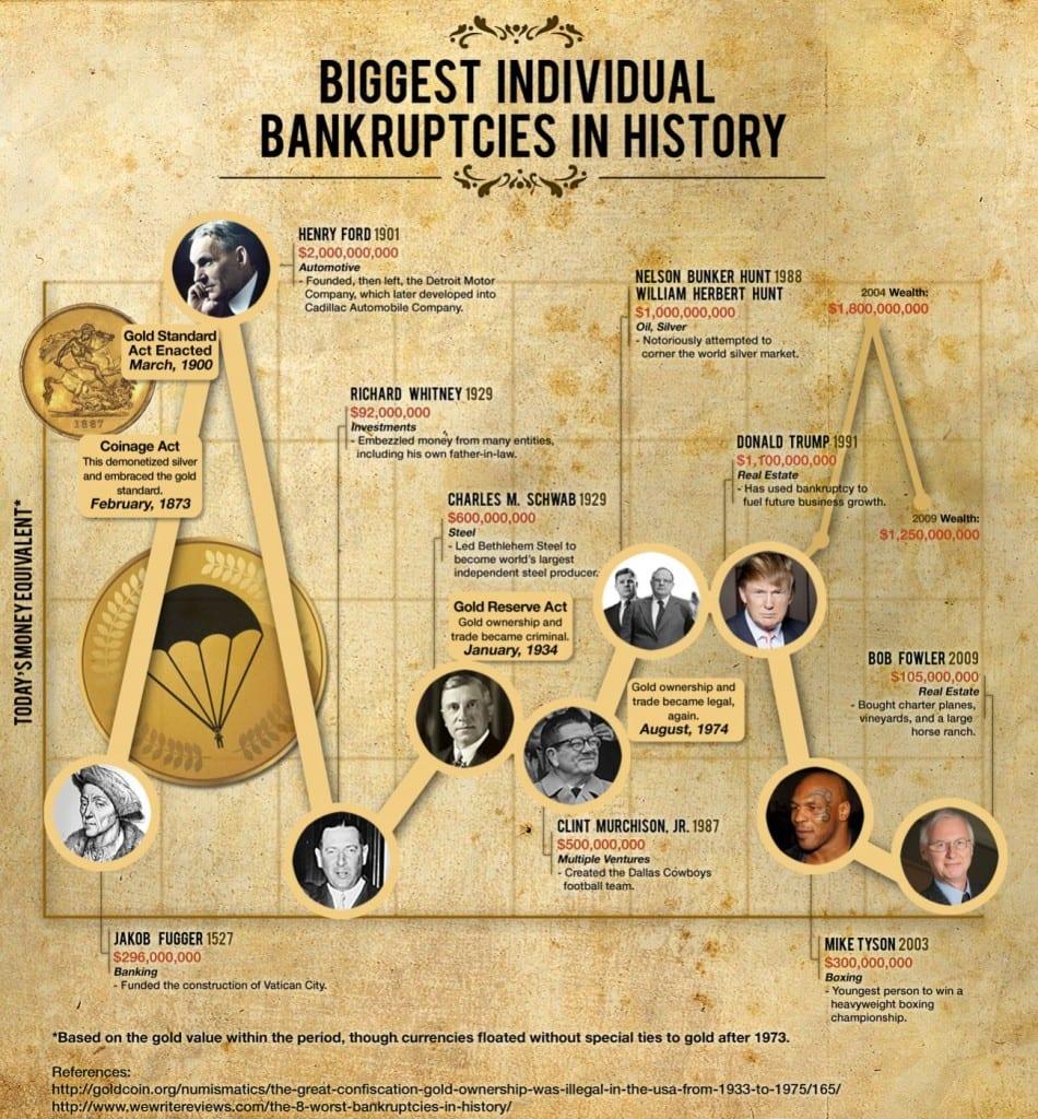 Big Bankruptcy